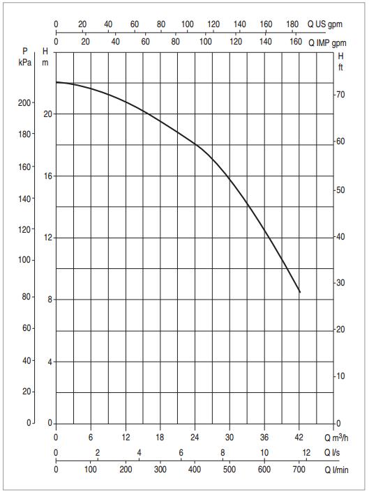 Biểu đồ lưu lượng máy bơm nước hồ bơi DAB Euroswim 300T