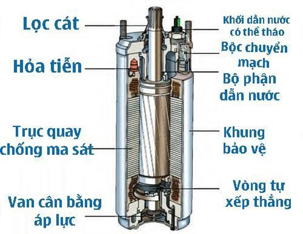 Máy bơm giếng khoan không lên nước và cách khắc phục
