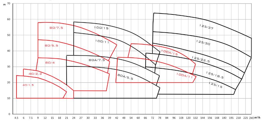 Biểu đồ lưu lượng