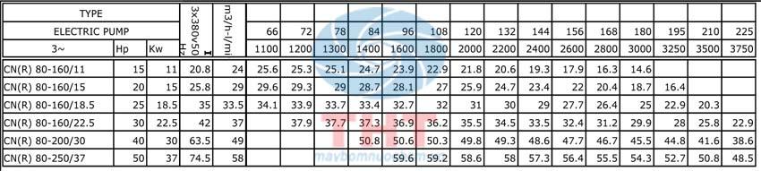 lưu lương Máy bơm ly tâm trục ngang MISTUKY CN80-200/30