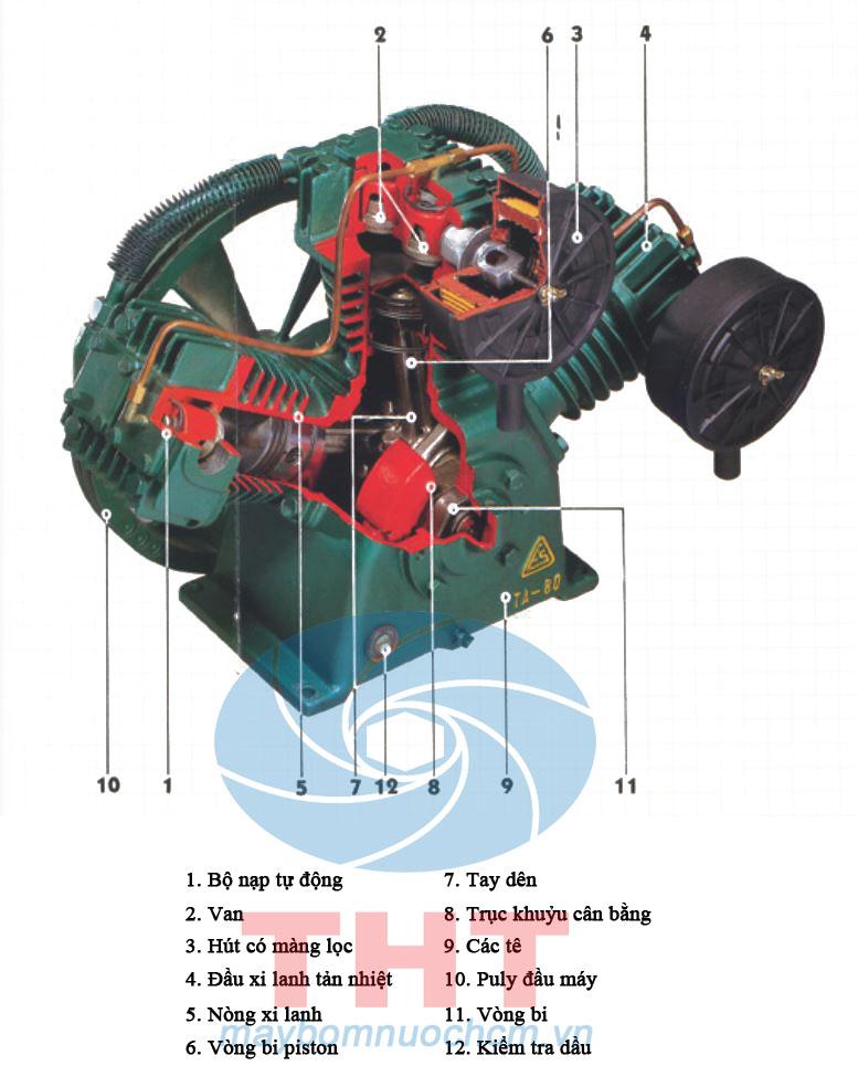 cấu tạo Máy nén khí piston cao áp FUSHENG VA-51