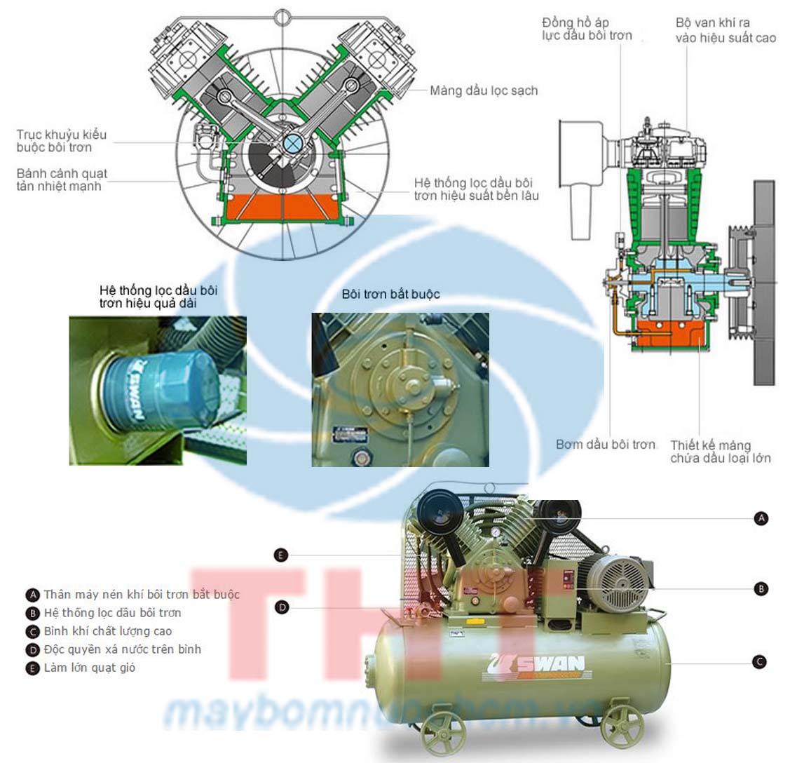 cấu tạo Máy nén khí piston thấp áp SWAN SP-114